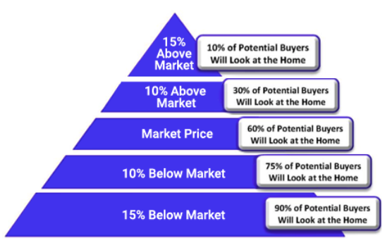 pricing pyramid